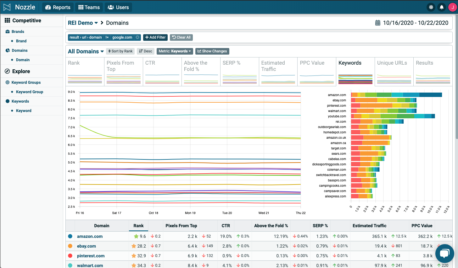 Enterprise Keyword Rank Tracker Tool Dashboard
